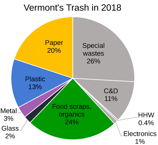 Pie chart of the composition of Vermont's trash in 2018. Paper 20%, Plastic 13%, Metal 3%, Glass 2%, Organics 24%, Electronics 1%, HHW 0.4%, C&D 11%, Special Wastes 26%