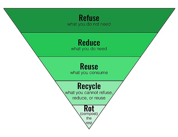 The Zero Waste Hierarchy: Refuse, Reduce, Reuse, Recycle, Rot
