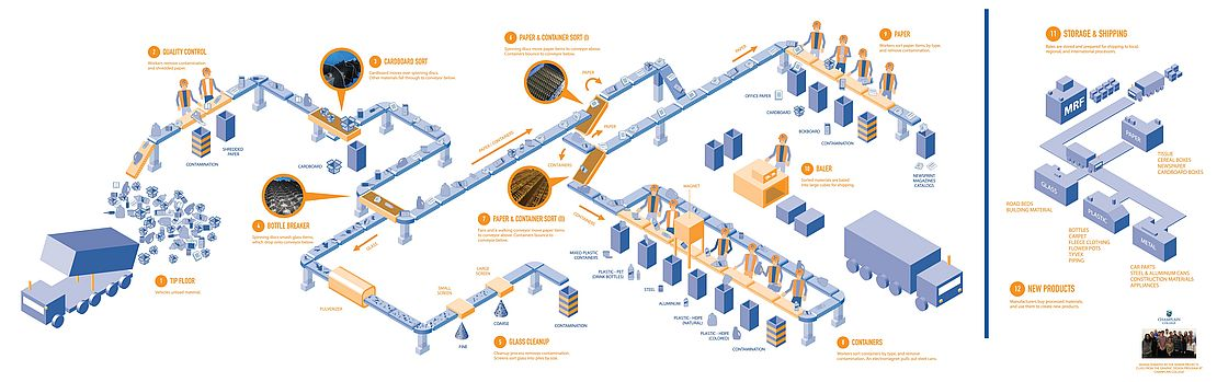 Materials Recovery Facility infographic showing the equipment and human sorting steps